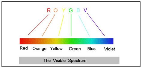 what is the order of colors with increasing temperature electromagnetic radiation types of electromagnetic