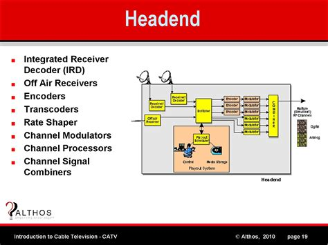 cable tv headend diagram introduction to catv headend