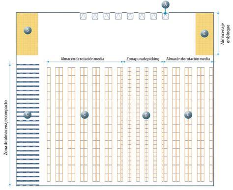 que es diseño layout el layout del almac 233 n teor 237 a y ejemplos mecalux es