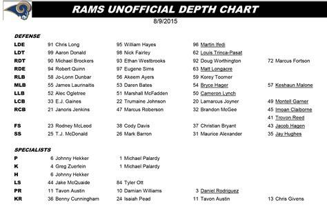 st rams depth chart breaking the st louis rams depth chart