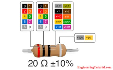 how to find the resistor values iec labelling for resistors color code engineering tutorial