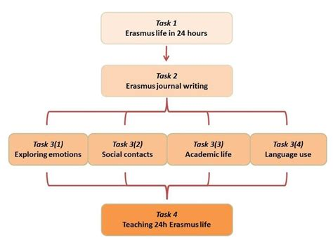 generic structure of biography 24h erasmus life general structure of the activity