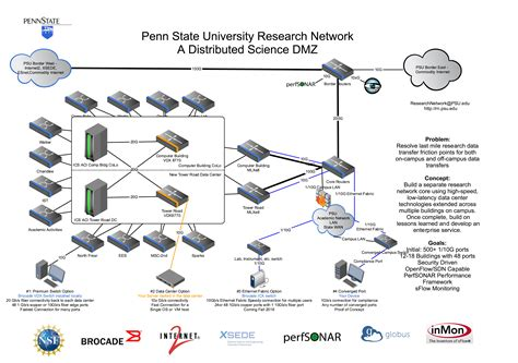 event design research network design enterprise network communication services