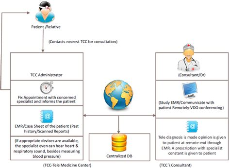 telemedicine workflow telemedicine telehealth telemedicine in india
