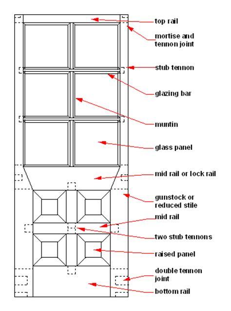 swinging terminology material use size method 0f 0pening psl composit door