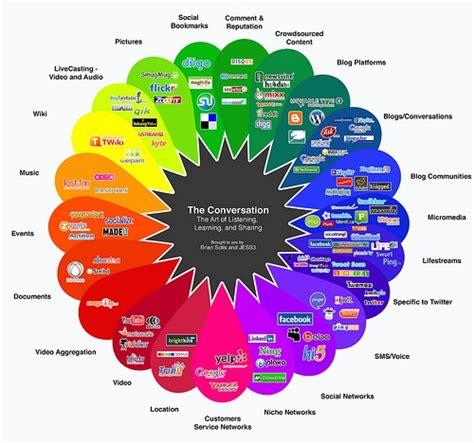 best social media marketing companies mint social named one of best social media marketing