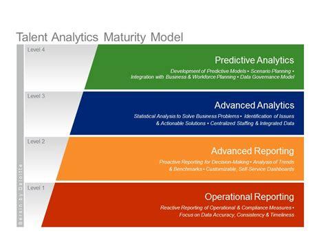 Data Analytic With Modeler data analytics maturity models