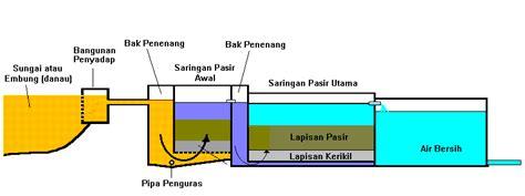 Ck Pasir conan teknologi pengolahan air