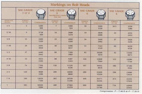 torque table for bolt tightening metric bolt torque charts search useful charts