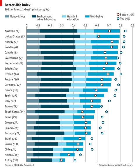 better index ranking the wealth of nations daily chart