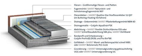 Balkonaufbau Mit Dämmung by Preis Estrich Preis Estrich 3 6 Woche Estrich Wohn