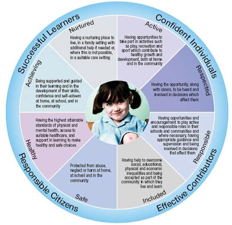 getting it right for every child angus council