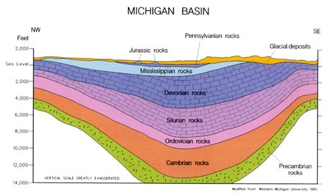 geologic cross sections geologic cross section of the michigan basin mapscape