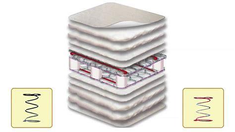 sealy baby soft ultra crib mattress 150 coil