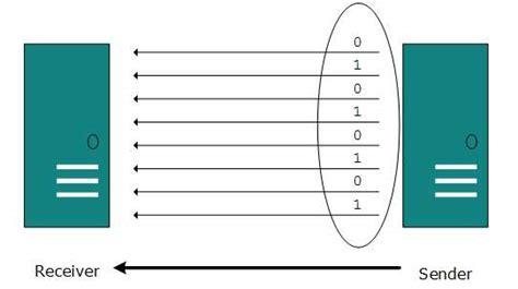tutorialspoint computer network dcn digital transmission