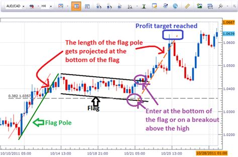time pattern trading forex how to trade bullish flag patterns