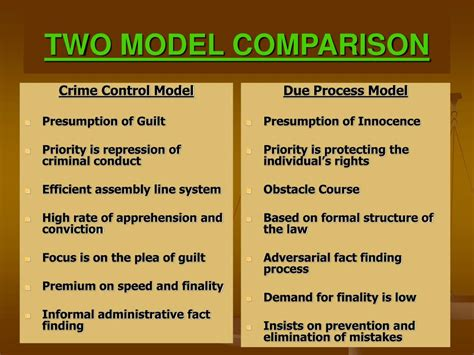 Crime Model And Due Process Model by Ppt Comparative Criminal Justice Systems Powerpoint