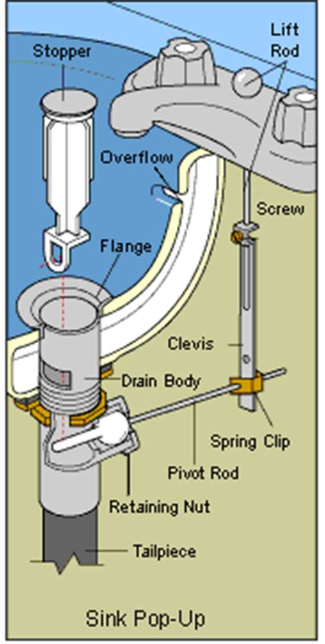 how do you take the drain out of a bathtub plumbing how can i fix a sink drain stop which won t