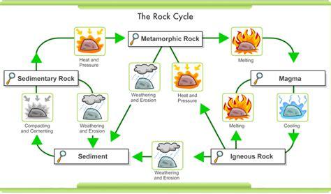 tasc colors az information on rock cycle