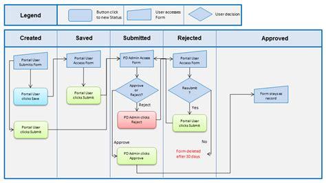 stacks room reservation openstack gerrit workflow 28 images tempest scenariotests 20140512 git gerrit workflow best