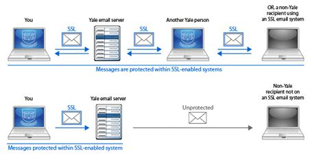 A To T Ls by Secure Web Email Ssl Tls Yale Its