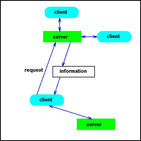 server model diagram client server model