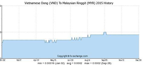 Currency Converter Vnd To Myr | vietnamese dong vnd to malaysian ringgit myr history