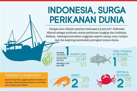 Gematama Laut Masa Depan Indonesia jokowi masa depan indonesia ada di laut katadata news