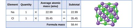 Table Salt Formula by 3 1 Formula Mass And The Mole Concept Chemistry