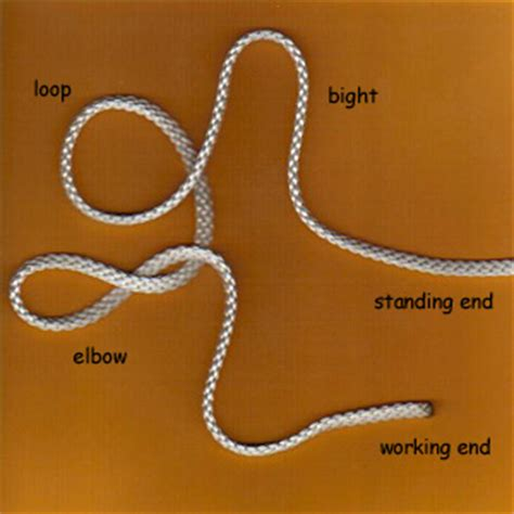 knot define knot at dictionarycom appendix parts of the knot wiktionary