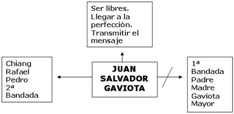imagenes sensoriales de la obra juan salvador gaviota quot juan salvador gaviota quot de richard bach p 225 gina 2