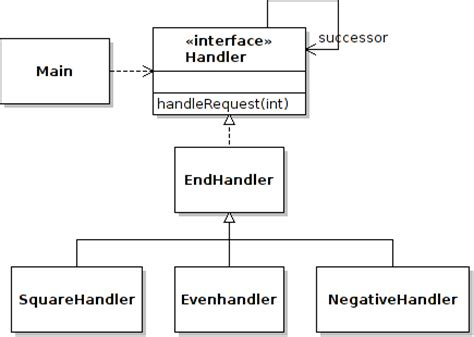 builder design pattern là gì builder pattern in java free patterns