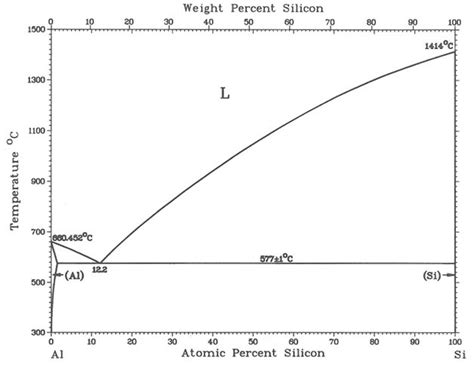 al si phase diagram solved one of the important factors in determining castab