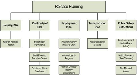release plan software process and measurement reentry program for offenders download free software