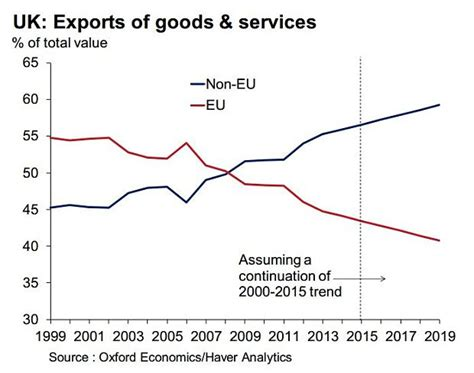 uk trade in the eu s dwindling importance to uk trade in three charts