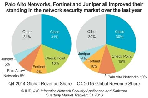 Top 5 Network Security Appliance Vendors - which networking course is most preferable juniper or