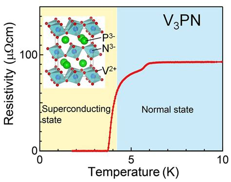 uranium state at room temperature discovery of new superconductor family utokyo research
