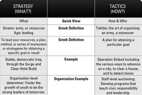 Strategic Planning Strategy Vs Tactics Dummies A Strategic Planning Template For Dummies