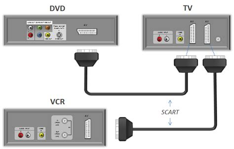 connecting dvd player  display device