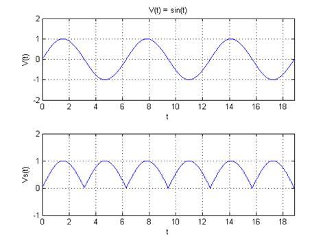 definition diode electrique redresseur redresseur alternance monophas 233 wikiversit 233