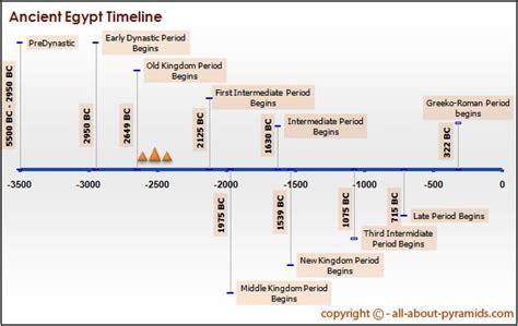 ancient egypt map and timeline acient egypt a basic time line history timeline