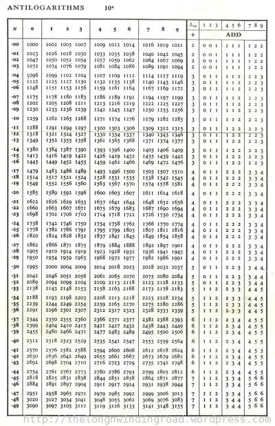 calculator antilog logarithm tables search results calendar 2015