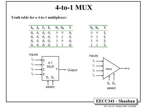 4 to 1 multiplexer logic diagram circuit diagram for 4 1 multiplexer circuit and