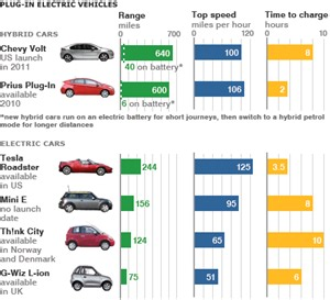 Electric Vehicle Range Chart News Business Plan To Boost Electric Car Sales