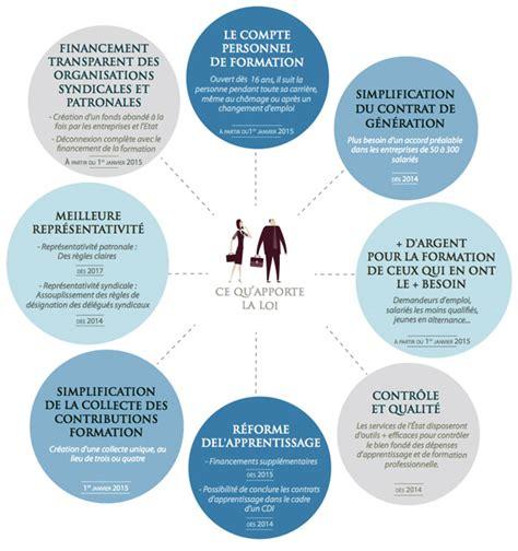 Credit Formation Professionnelle La R 233 Forme De La Formation Professionnelle Maj Du 3 12