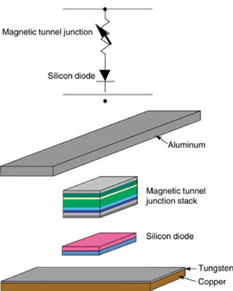 magnetic diode s tr april 2001