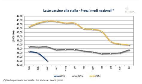 istituto di servizi per il mercato agricolo alimentare latte un focus sulle produzioni pugliesi gusto news