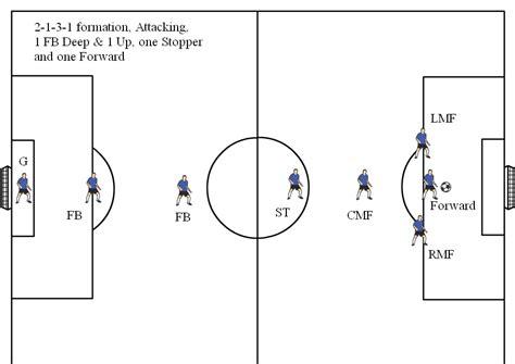 soccer diagram soccer position diagrams for 8v8 visit www soccerhelp