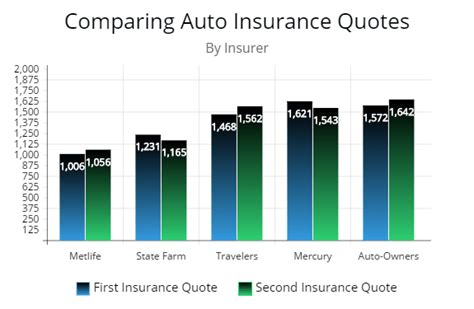 Compare Car Insurance Quotes From Different Companies by Why Switching Car Insurance Probably Is Your Best Option