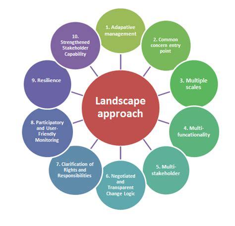 Landscape Conservation Definition Ten Principles For A Landscape Approach To Reconciling
